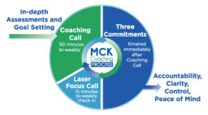MCK coaching process